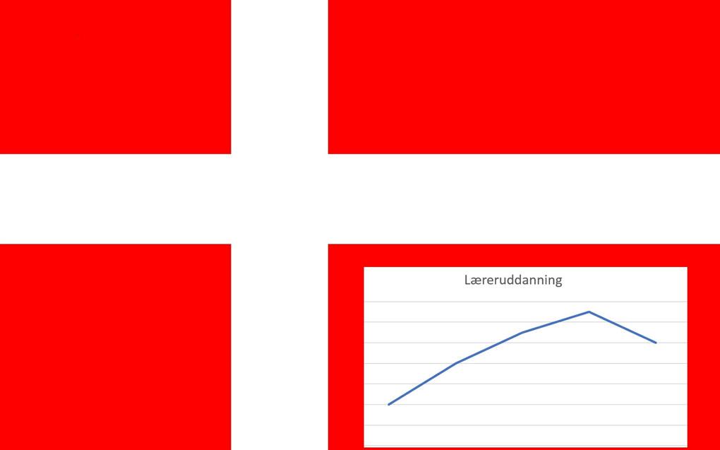 Etter jevn økning de siste årene, har søkertallene til lærerutdanningene i Danmark gått noe ned i år, ifølge Folkeskolen.dk. Illustrasjon: Utdanningsnytt.no