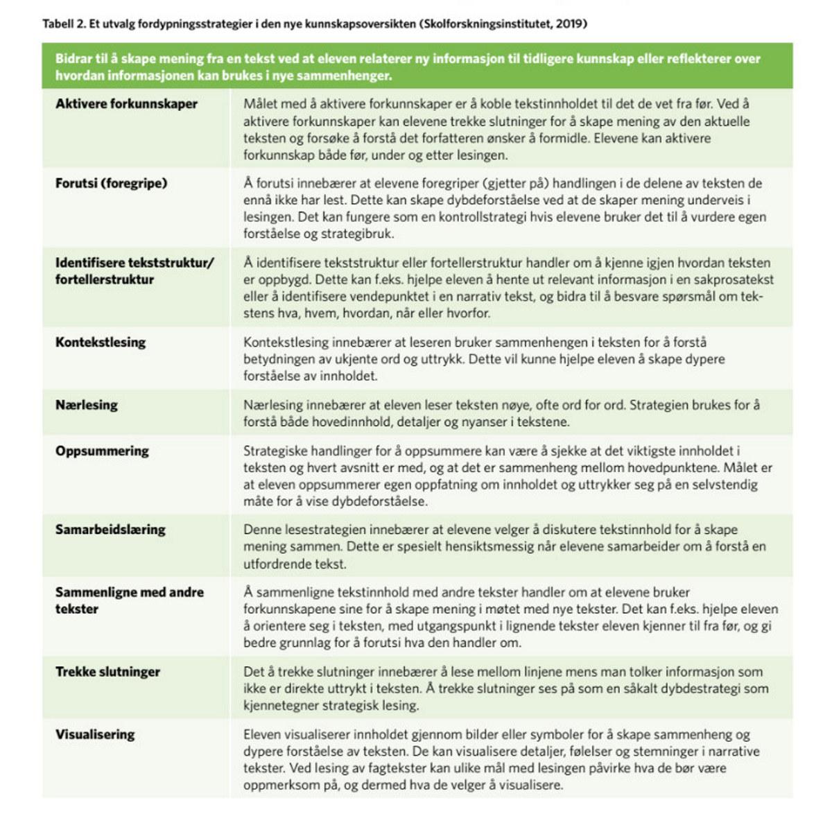 246c8b42 Disse lesestrategiene kan hjelpe elever til å forstå tekster de ...
