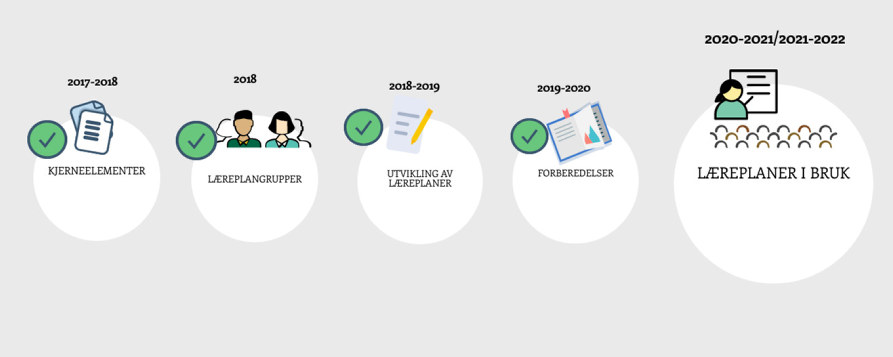 Illustrasjonsfoto med tidslinje over veien til nye læreplaner